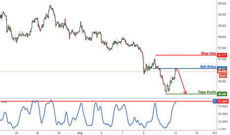 AUDJPY: AUDJPY profit target reached perfectly, prepare to sell