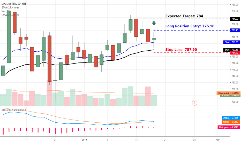 UPL: UPL - Long Position Opportunity