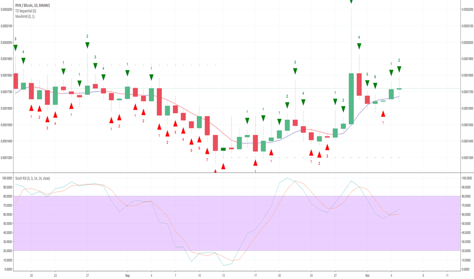 PIVXBTC: PIVX Gave A Clear Buy Signal On The Daily Chart