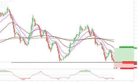 NZDJPY: NZD/JPY, possibile long su supporto Daily