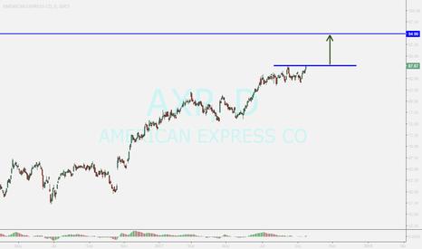 AXP: AXP...buy if confirming above tl