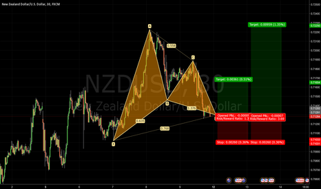NZDUSD: Bullish Completed Gartley Pattern NZDUSD - Journal 010