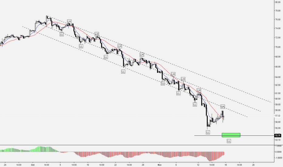 USOIL: Education post 16/100 – How to trade trend with HH,HL,LL,LH?