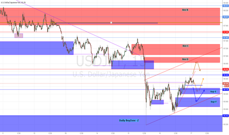USDJPY: From OutsideDay, To InsideDay.