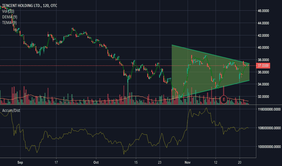 TCEHY: TCEHY Possible Bearish Megaphone