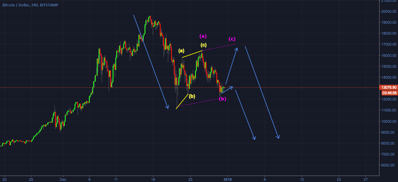 BTCUSD - 4hr Timeframe - Correcting for more downside