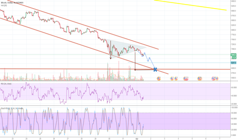 BTCUSD: Symetrical triangle will take us to 5.900 (major support line)