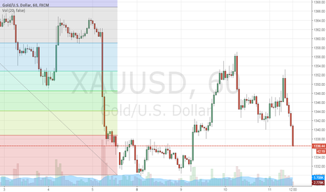 XAUUSD: short at current level