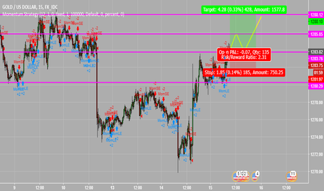 XAUUSD: Clear Long Signs for GOLD