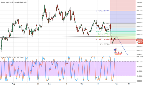 EURUSD: EUR/USD Head and Shoulders