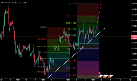 EURUSD: 欧元/美元2小时图,上涨复制形态