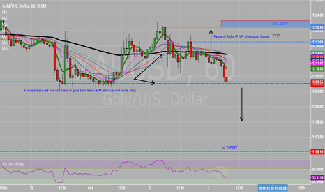 XAUUSD: My view on XAUUSD reaction for today's NFP