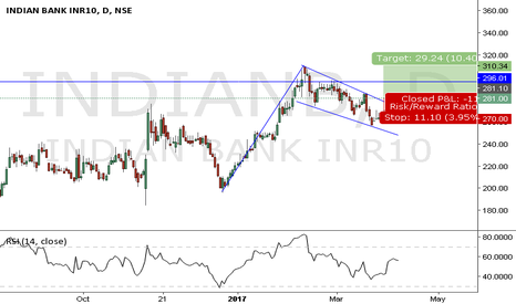 INDIANB: INDIAN BANK FLAG BREAKOUT