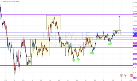 USDJPY: Broken range and long