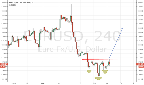"EURUSD: A short-term bullish ""Head and Shoulders"" pattern is being estab"