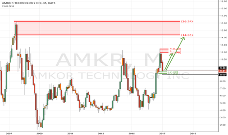 AMKR: AMKR - potential long