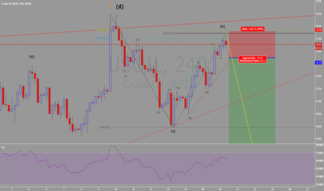 USOIL: USOIL: second wave finished, Getting ready for a sell.