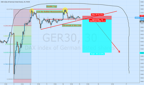 GER30: Short Dax Double Top Waiting for Confirmation