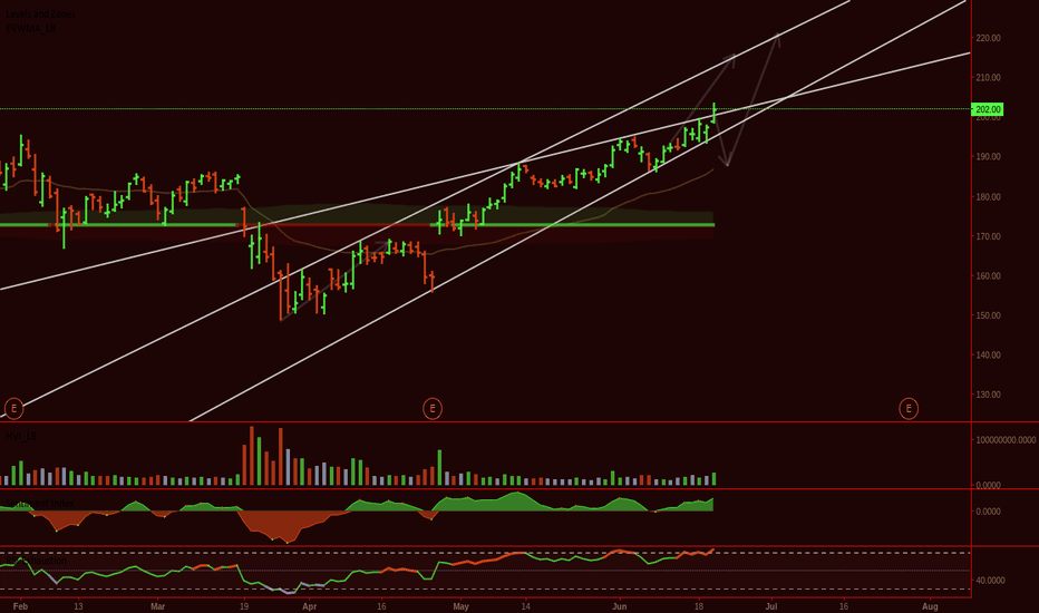 FB: FB: Breakout or Fake out