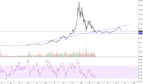 BTCUSD: Suppose I better have a bullish idea