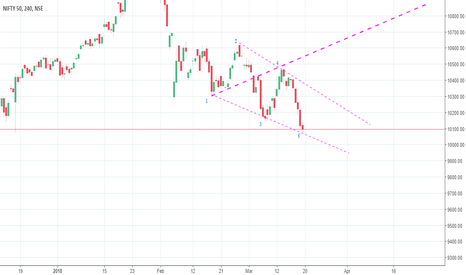 NIFTY: Nifty Wolfe wave study