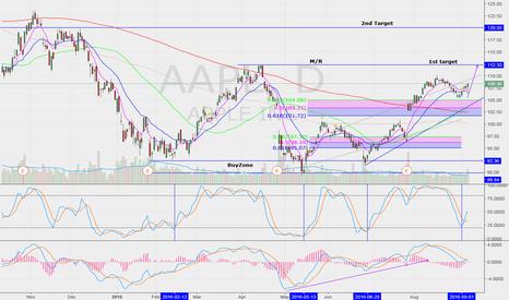 AAPL: Targets
