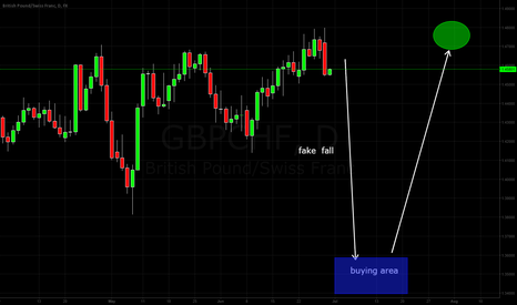 GBPCHF: looking to buy after this fake fall. or market gift .