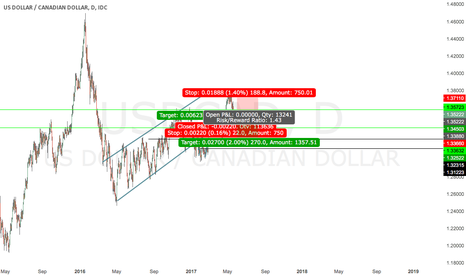 USDCAD: USDCAD SELL