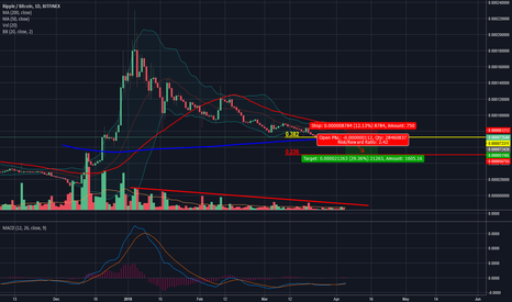 XRPBTC: Not looking good for XRP