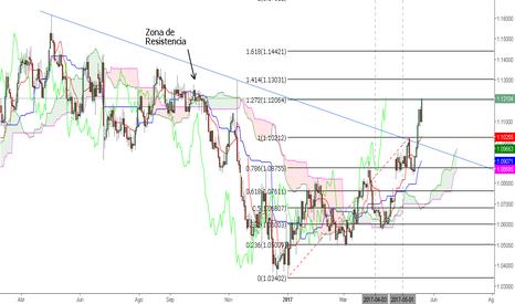 EURUSD: Euro-Dolar en Punto de Retroceso de Fibonacci