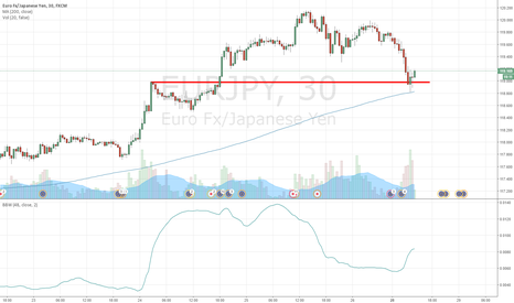 EURJPY: Volatility Breakout EURJPY 30m Long