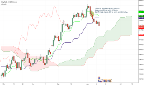 EURAUD: EURAUD short position update.