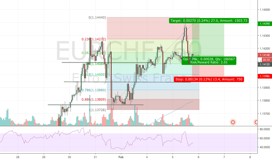 EURCHF: Possible long