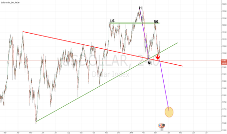 USDOLLAR: Trigger H&S. Time to short USDollar
