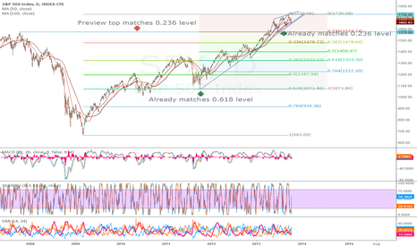 SPX: SPX - interesting how these numbers match up