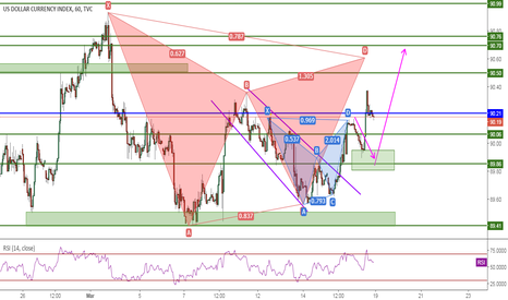 DXY: DXY, Gartley, 1H, Sell