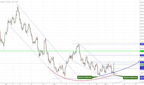XAUUSD: Gold ein Long setup im H4 Chart!