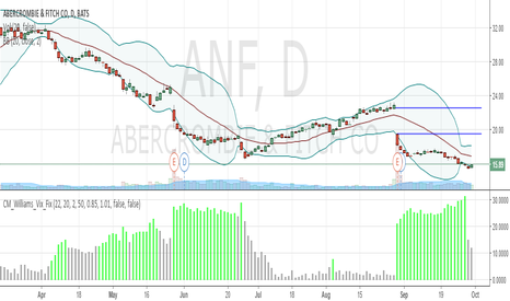ANF: ANF Possible Reversal