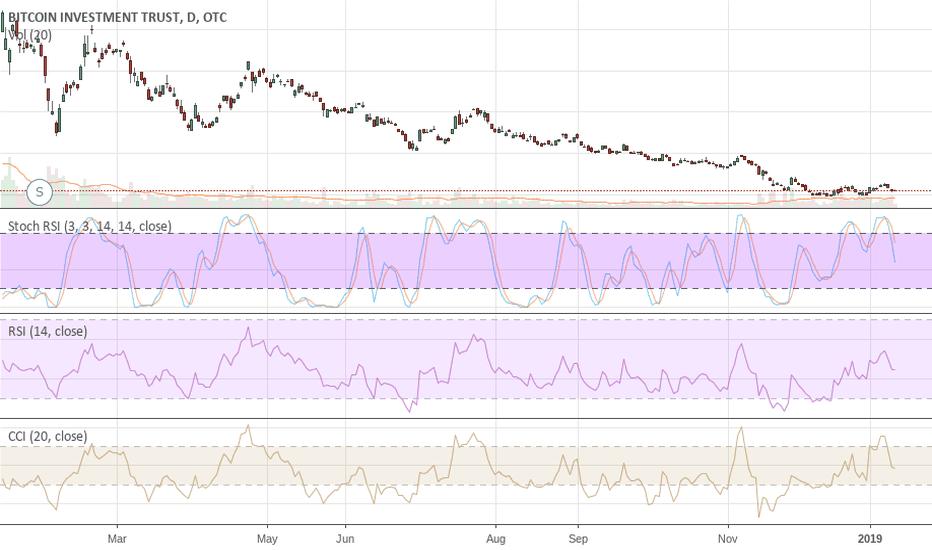 GBTC: GBTC Headed To Sub .50c Along With The Fall Of BTC