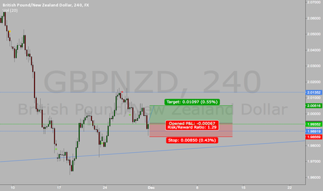 GBPNZD: Bullish reversal bar waiting for confirmation on GBPNZD