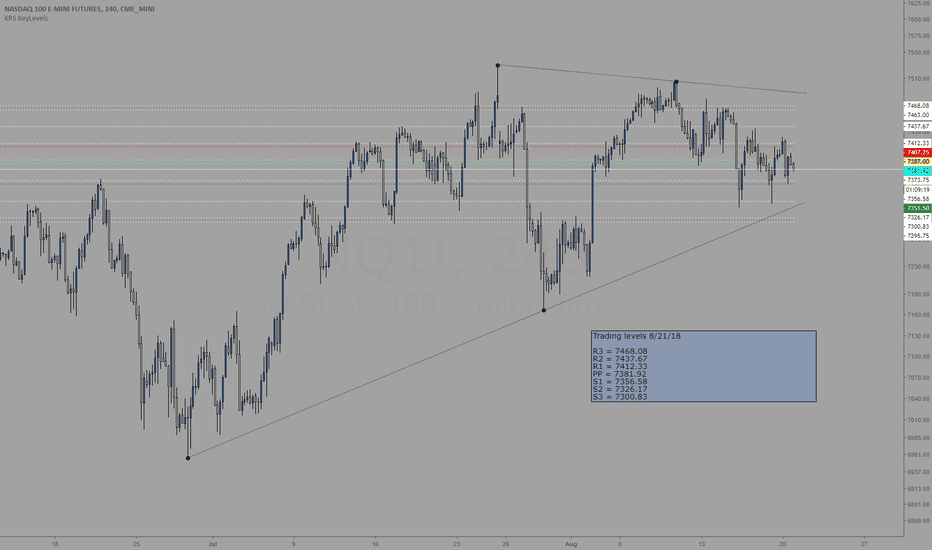 NQ1!: Trading levels for 8/21/18
