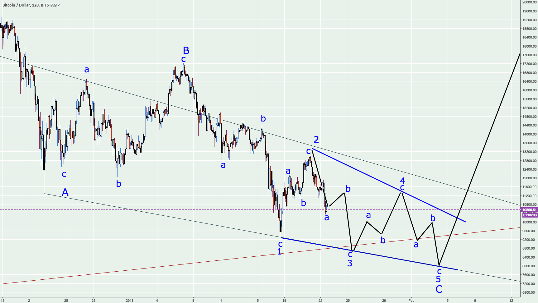 C as EDT in BTC-USD -time to publish this one