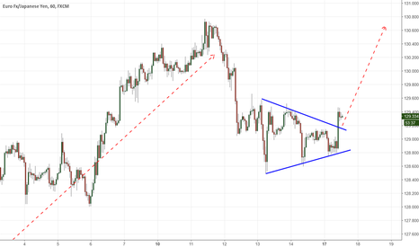 EURJPY: EURJPY Triangle going long