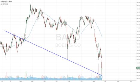 BA: Short BA