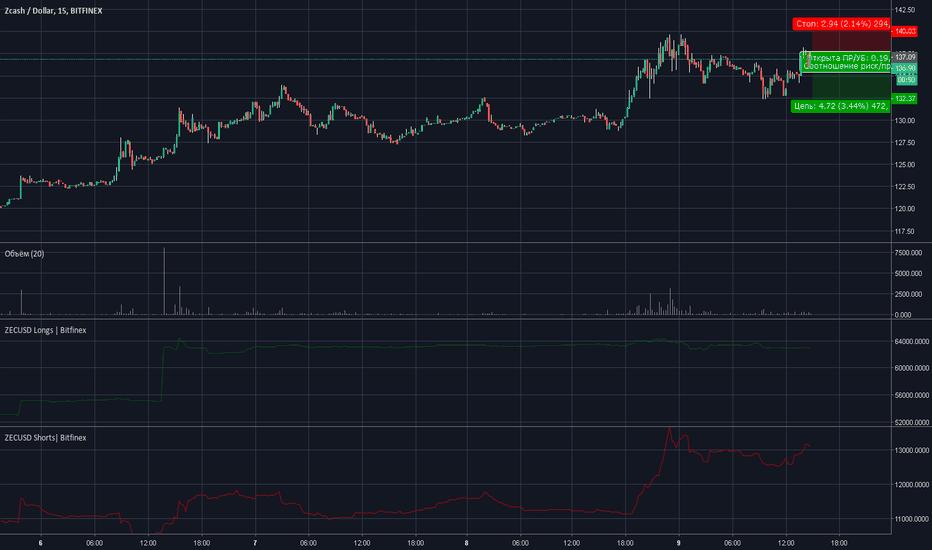 ZECUSD: ZEC/USD  Сигнал на продажу.