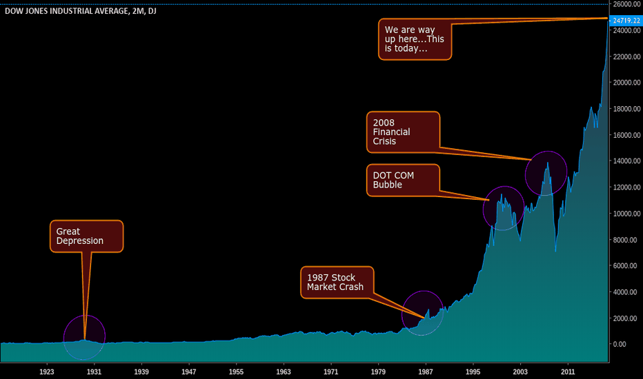 DJI: Where was the Great Depression on a chart? Oh, right here!