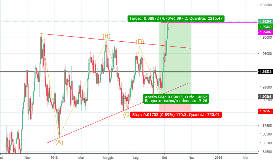 GBPNZD: Contracting Triangle in GBPNZD