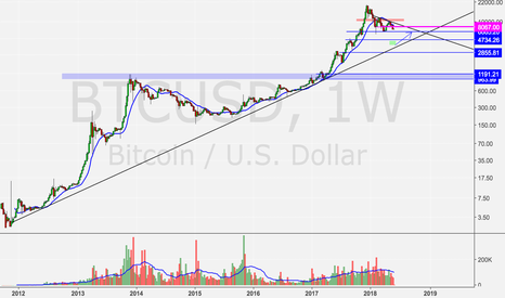 BTCUSD: BTC going to 3.5k a piece