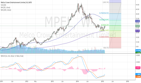MPEL: MPEL - Buy Bottom