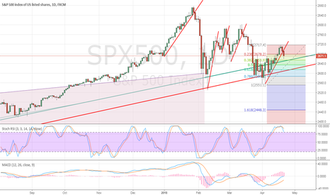 SPX500: Not a good trend this year. Trend line breaks are bearish!